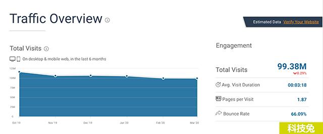 SimilarWeb網站流量分析最佳工具
